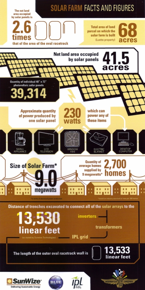 solar panel b
