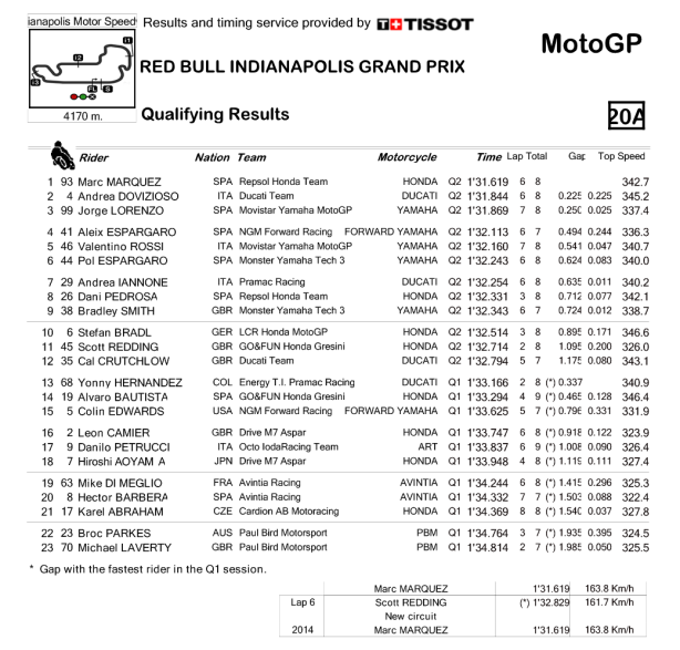 2014_MotoGP_Qualifying_Results
