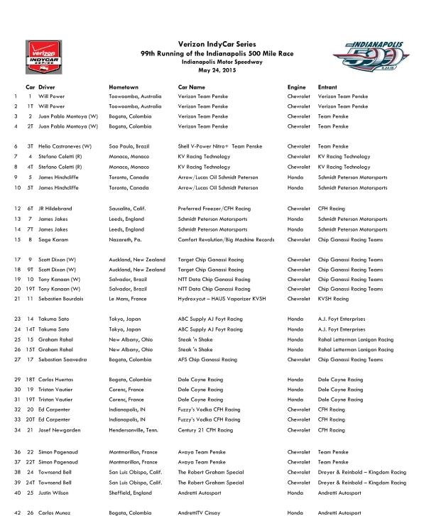 99th Indy 500 entry list 5-14-15-page1