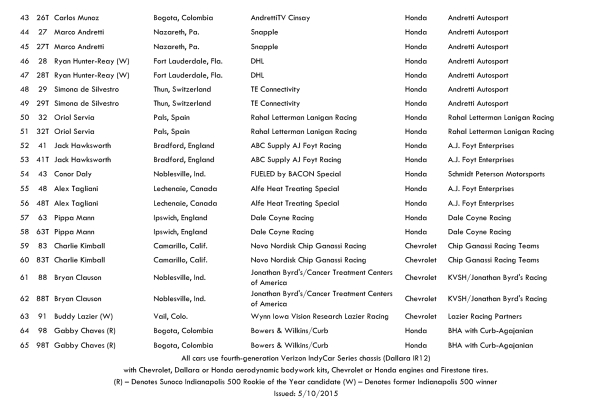 99th Indy 500 entry list 5-14-15-page2