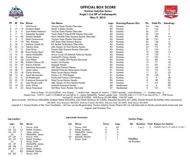 Angies List GP of Indianapolis Box Score