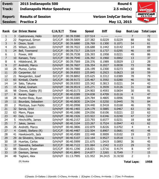 IND 5-12 indycar-results-p2