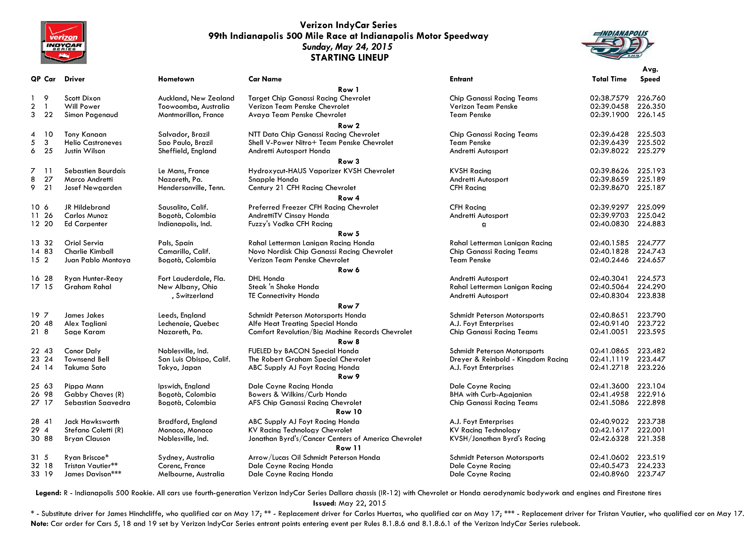 Printable 2015 Indy 500 Driver List on 2015 Buick Line Up