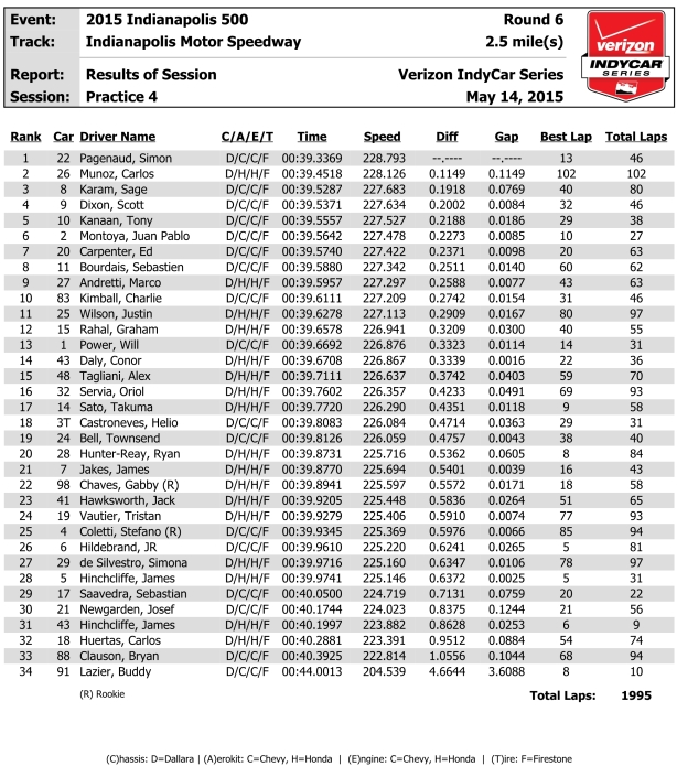 INDY indycar-results-p4 5-14