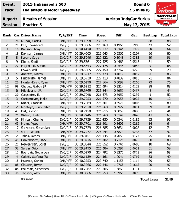 indycar-results-p3