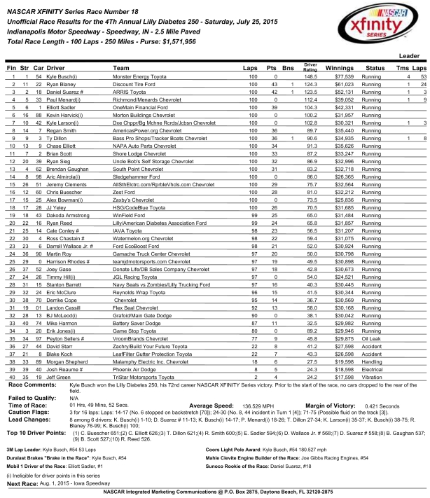 2015_BY400_NXS_RaceResults