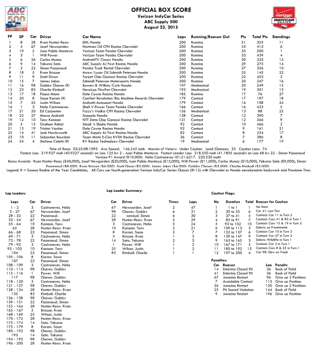 ABC Supply @ Pocono Raceway 500 Box Score