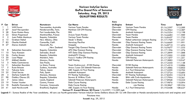 Sonoma Qual Results