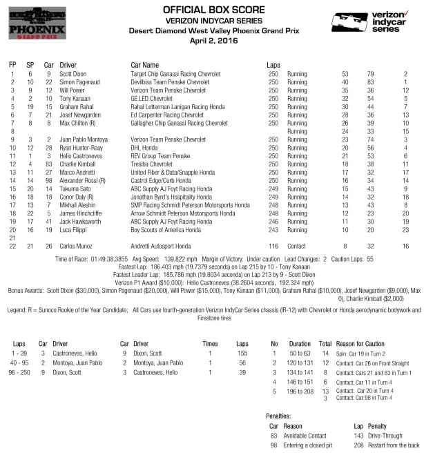 Phoenix Box Score