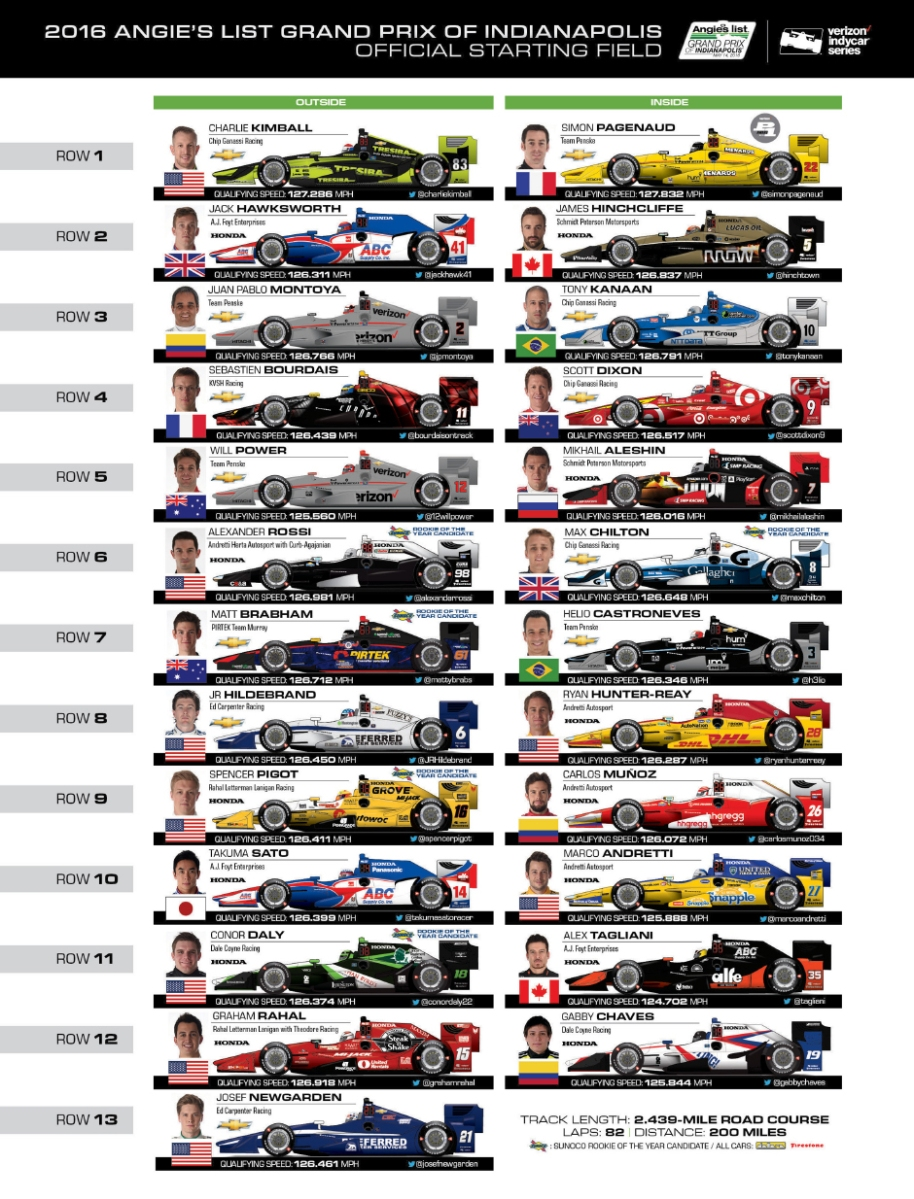 Grid Guide for the Angie's List Grand Prix of Indianapolis ...