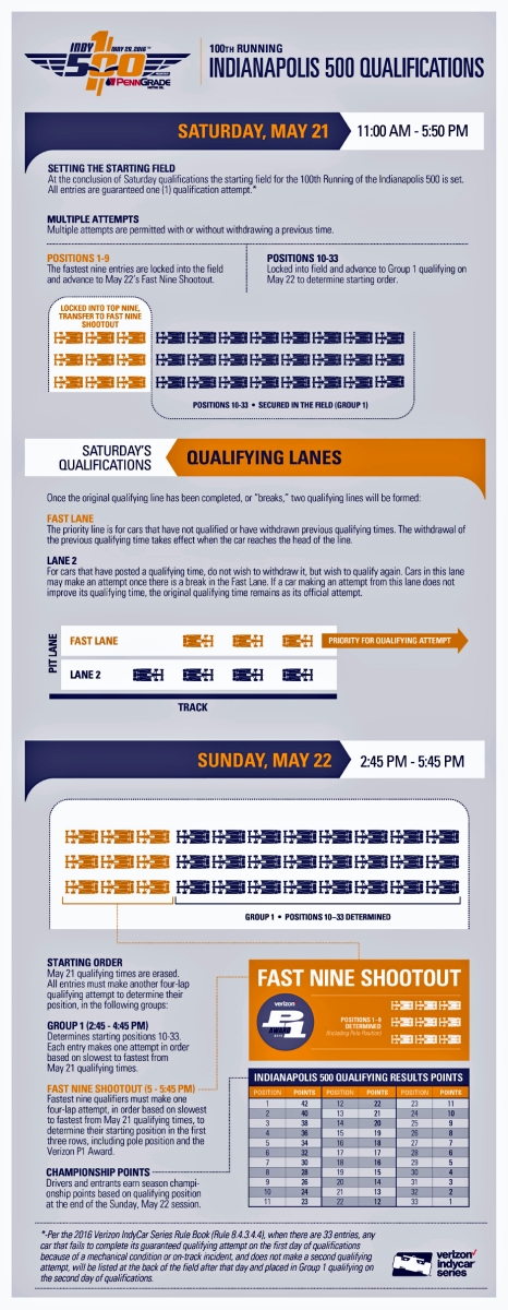 Qualifying Procedures for the 100th Running of the Indianapolis 500 ...