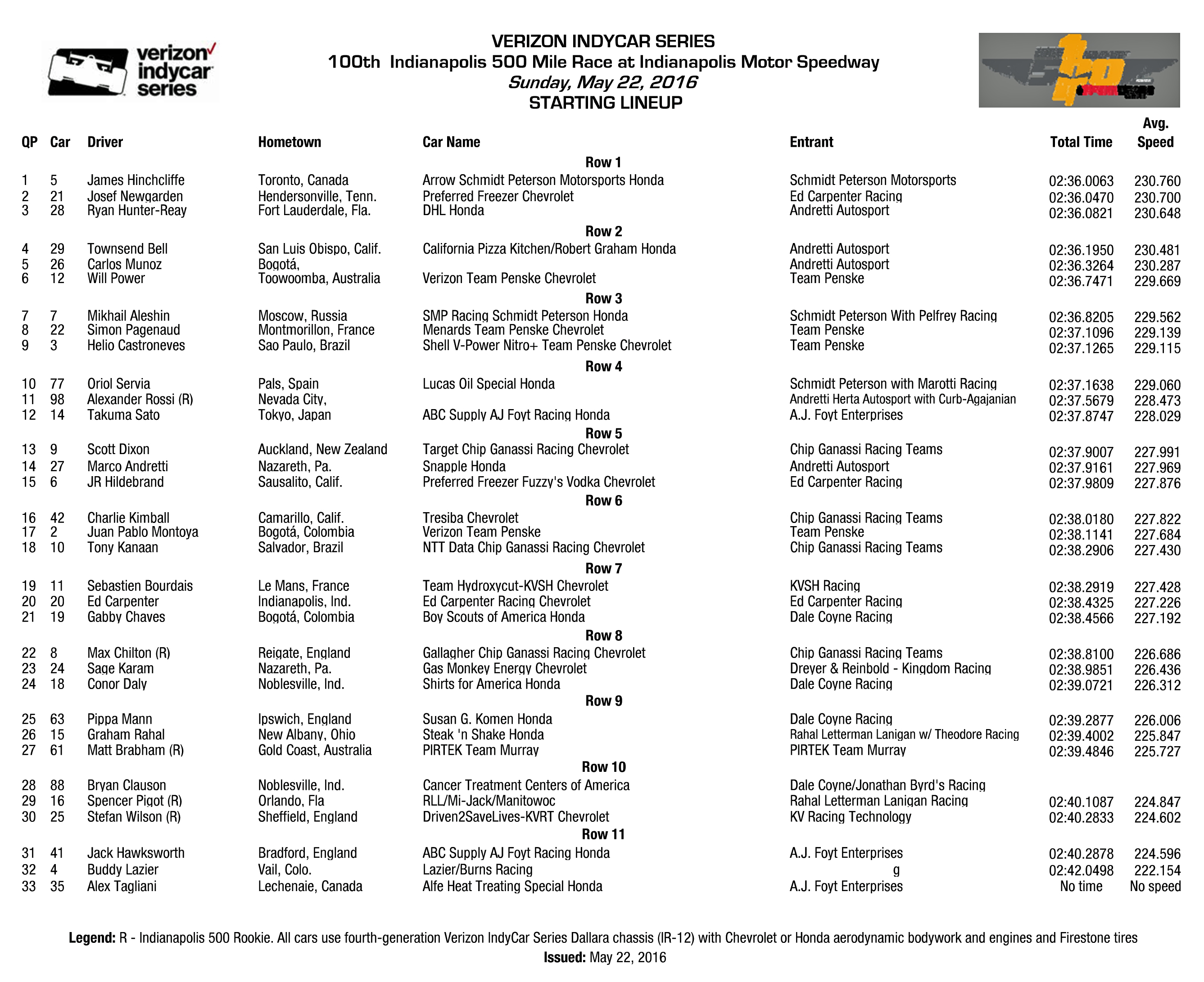 image relating to Printable Indy 500 Starting Grid known as SpeedwaySightings Speedway Sightings Site 53