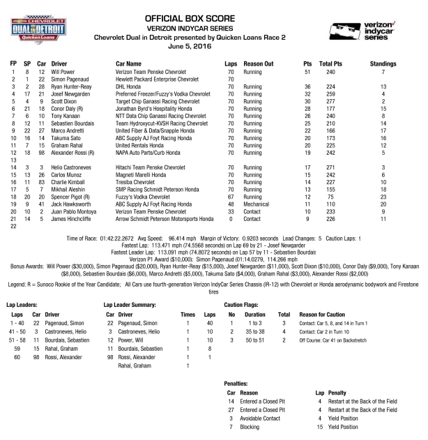 Chevrolet Dual in Detroit Race 2 Box Score