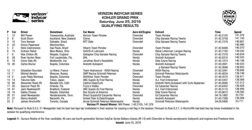 KOHLER Grand Prix Qual Results