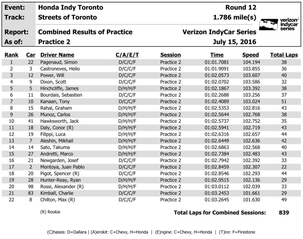07-15-16 Toronto combined practice