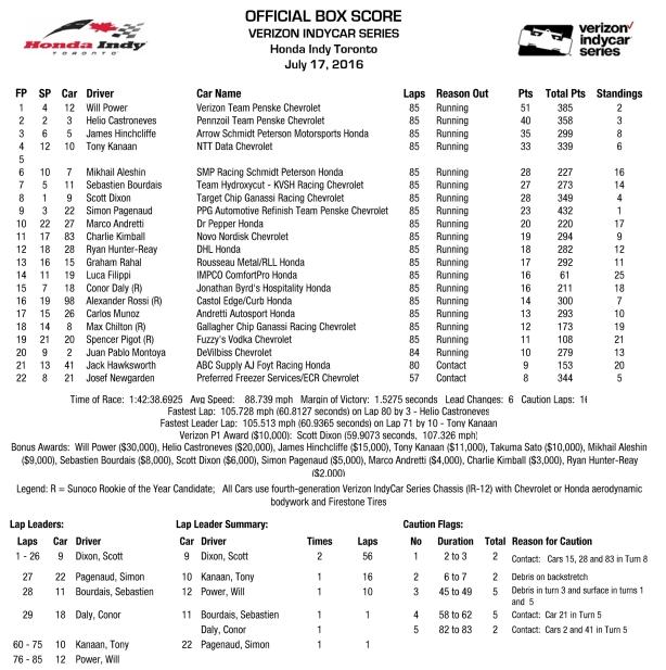 Honda Indy Toronto Box Score