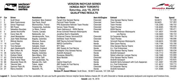 Honda Indy Toronto Qual Results