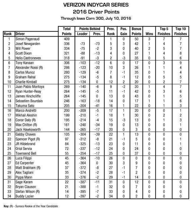 ICS Driver Points 2016--Iowa