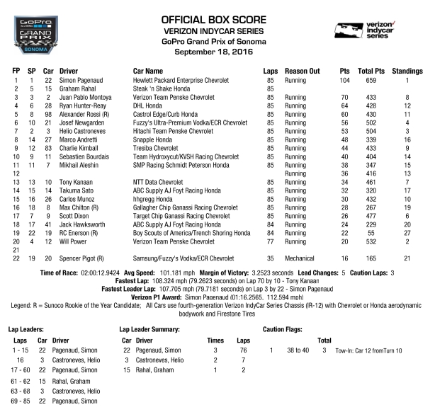 gopro-gp-of-sonoma-box-score