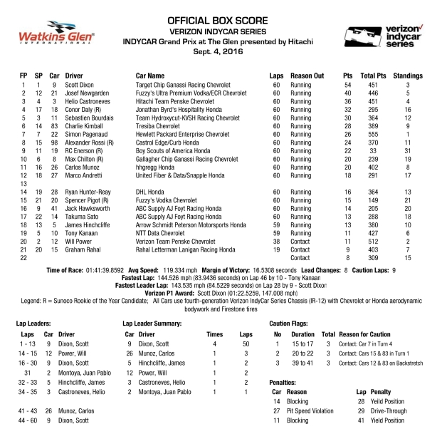 INDYCAR GP at The Glen Box Score