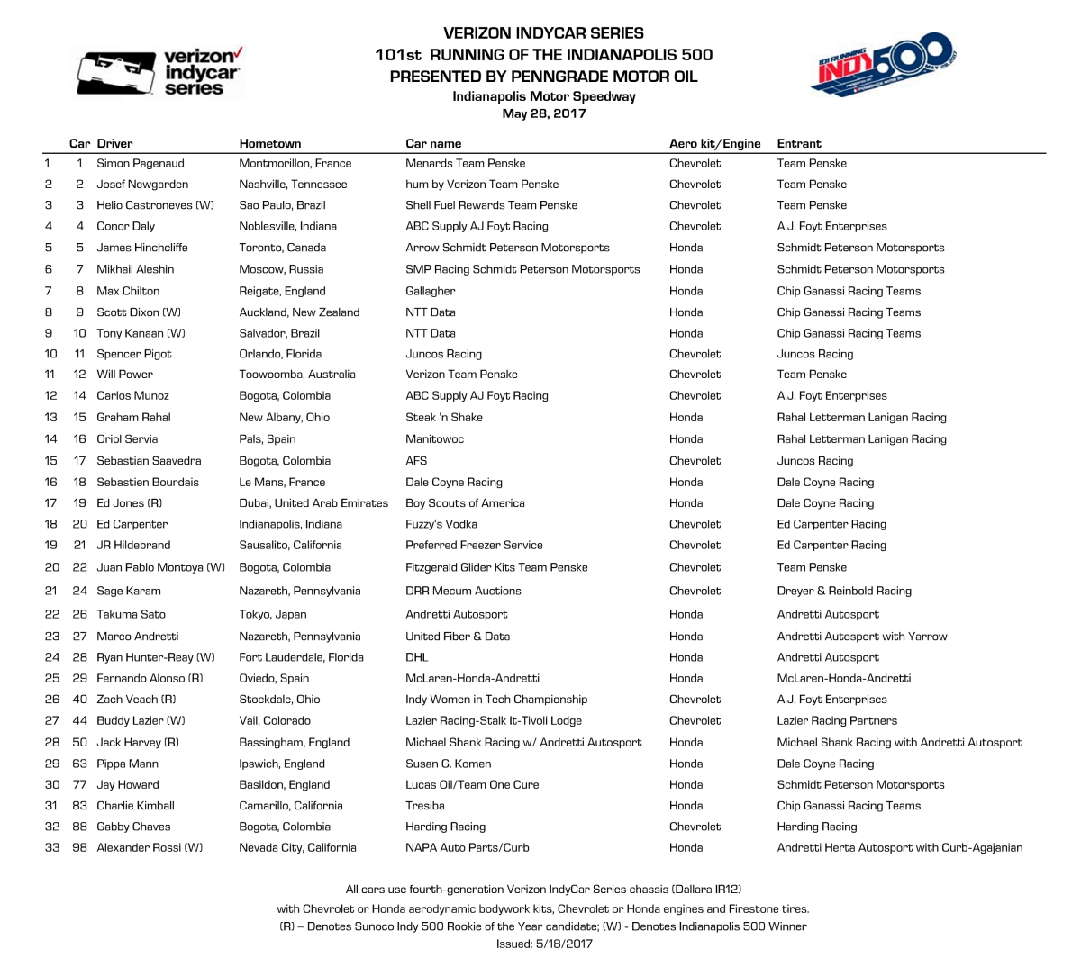 Entry List for the 101st  Running of the Indianapolis 500 ...
