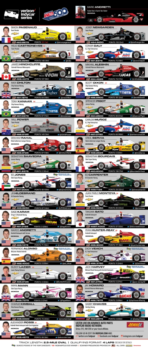 Spotter's Guide the 101st Running of the Indianapolis 500 ...