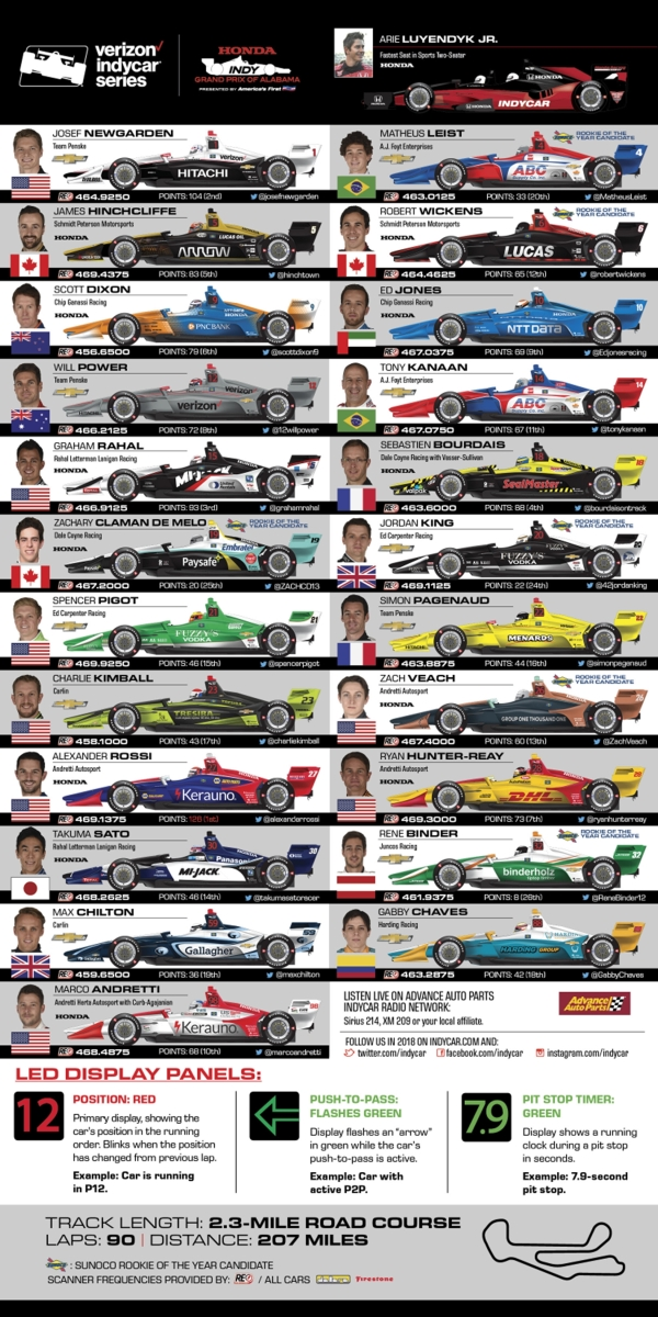 IndyCar Entry List and Spotters Guide for the 2018 Honda Indy Grand Prix of Alabama …