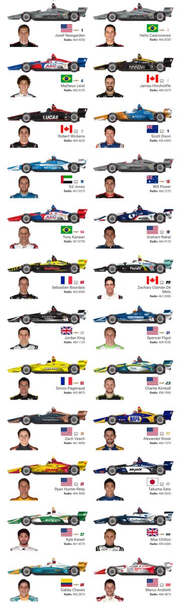 IndyCar Grand Prix Spotter's Guide ...