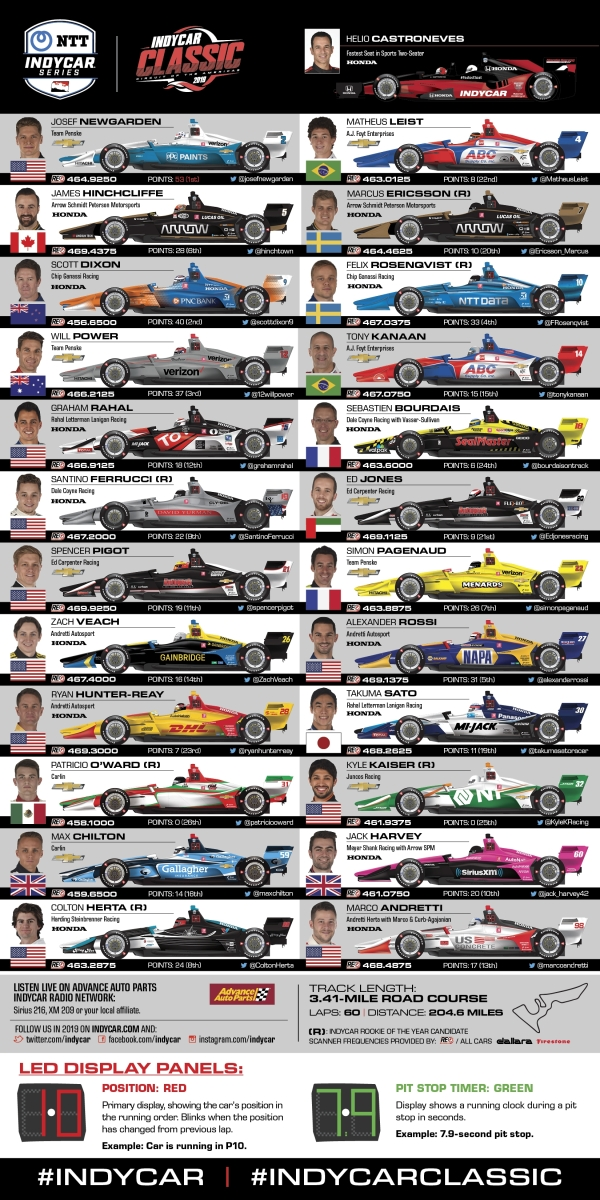 Spotters Guide for the 2019 IndyCar Classic at the Circuit of the Americas ...