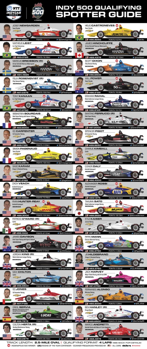 The 2019 Indianapolis 500 Spotter's Guide, Pit Assignments and Starting Lineup ...